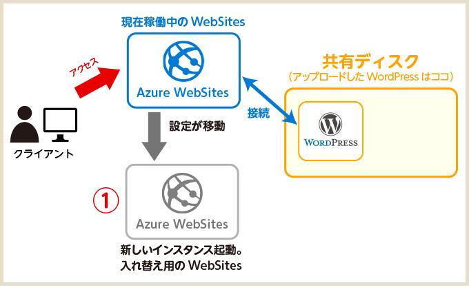 websites02