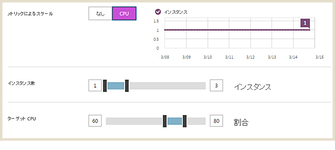 scaling05