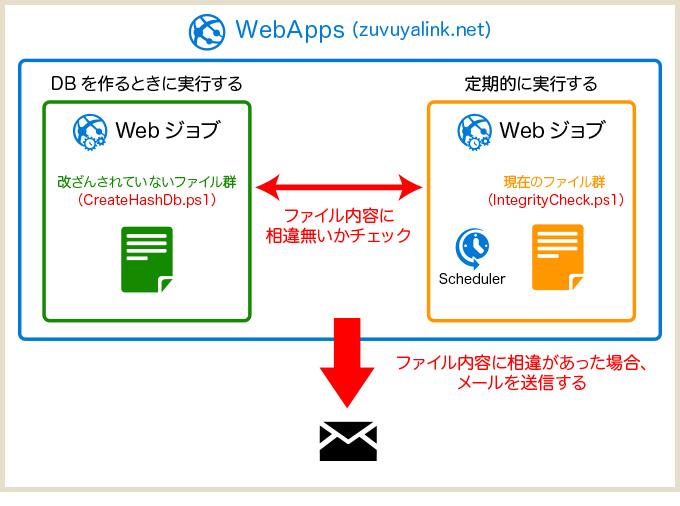 webjob01
