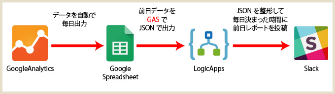 ga-logicapp02